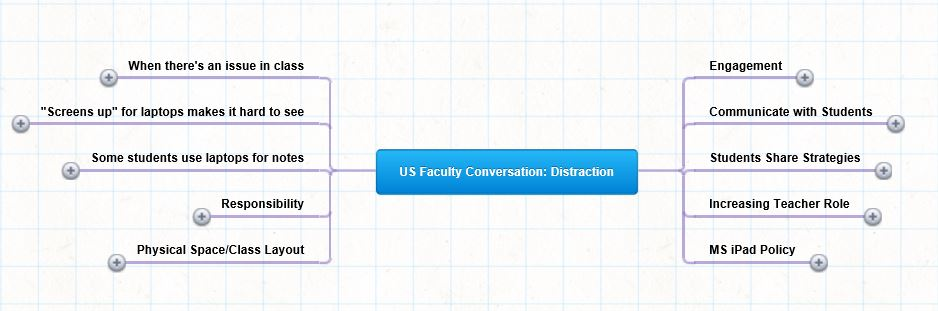 The main categories of comments in the Upper School faculty discussion. Click through to see the full summary of comments.