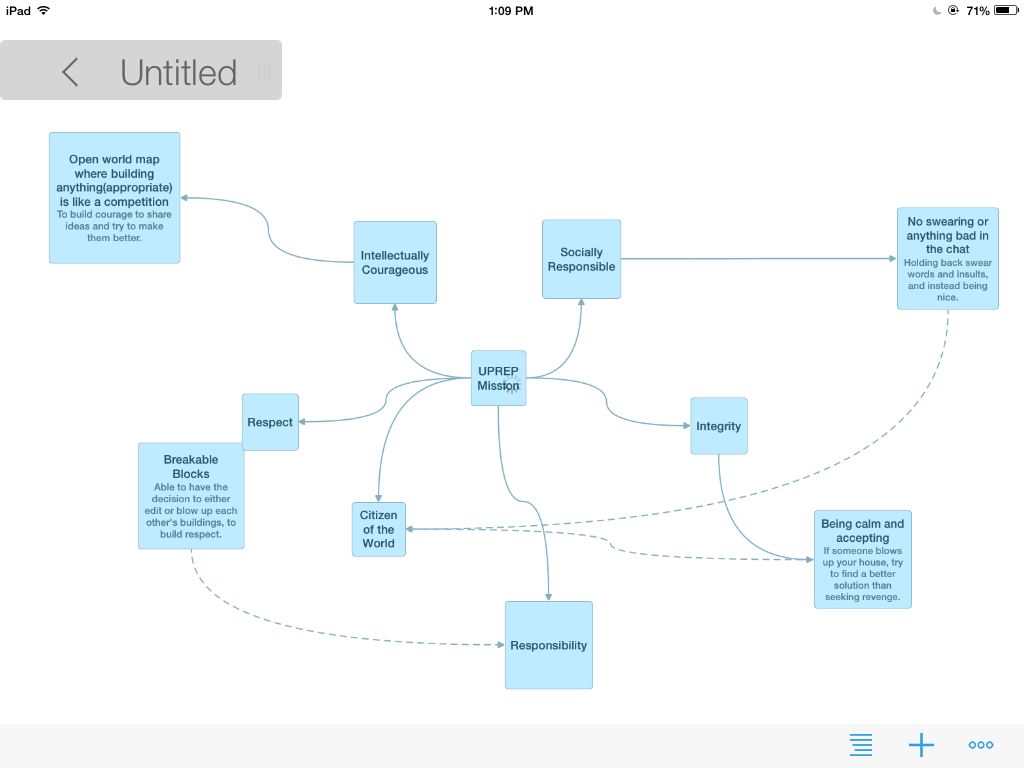 Mindmapping Minecraft and the Core Values